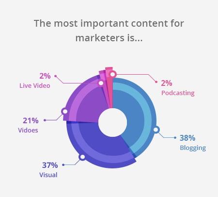 content importance2