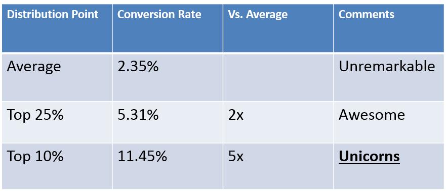 conversion rate unicorns