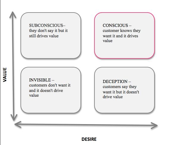 desire vs value