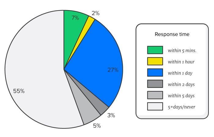 drift lead response survey pie chart