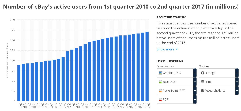 eBay active users