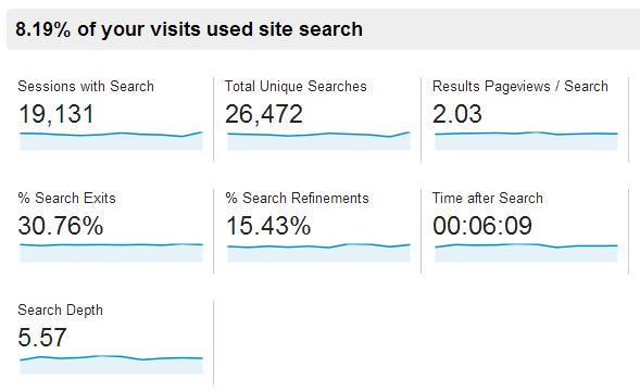 google analytics site search overview
