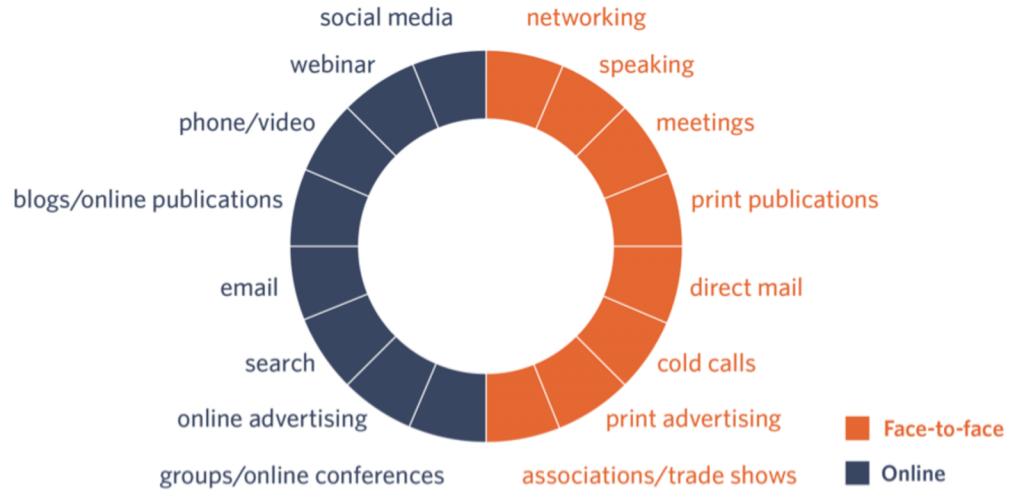 Gráfico que ilustra como atividades de marketing online e offline se alinham