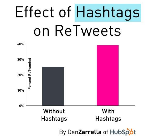 hashtags retweets