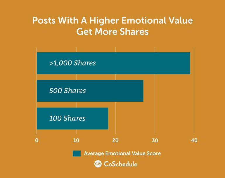 higher emotional value more shares