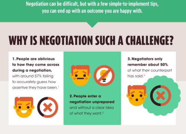 Wie man über Nacht das Verhandeln lernt