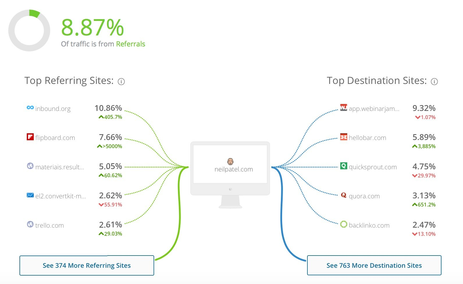neilpatel com Analytics Market Share Stats Traffic Ranking 3