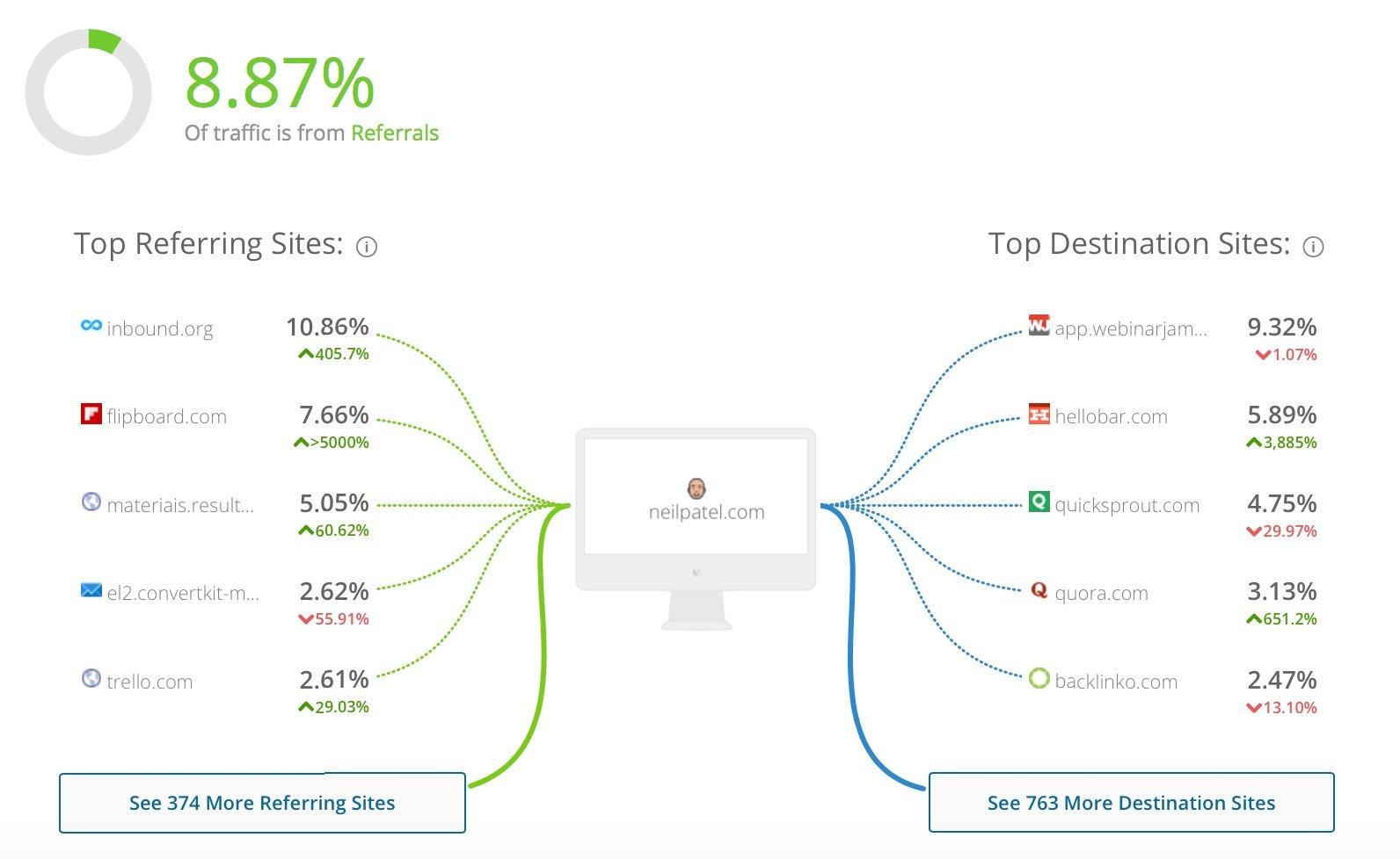 neilpatel com Analytics Market Share Stats Traffic Ranking 3