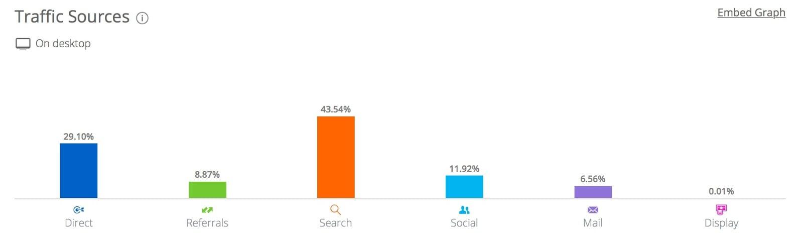 neilpatel com Analytics Market Share Stats Traffic Ranking