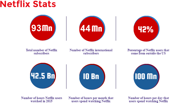netflix stats and facts Copy 6 Copy Copy