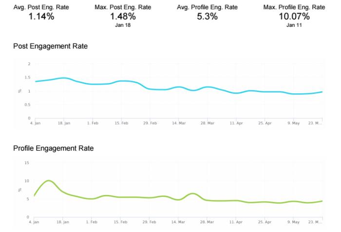 metricas de desempenho no instagram
