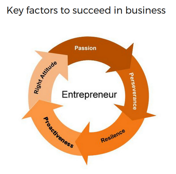 image of key skills need to become a successful entrepreneur