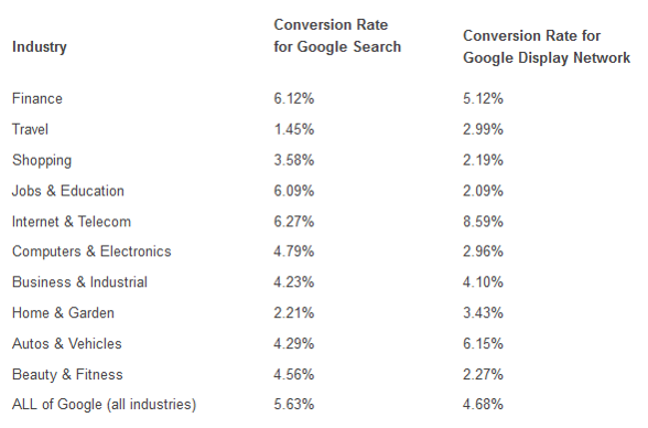 remarketing conversion rates for different industries