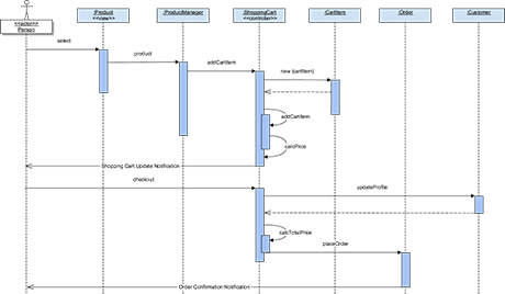 sequence diagram@460px