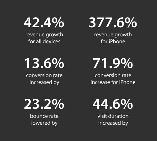 skinny ties stats