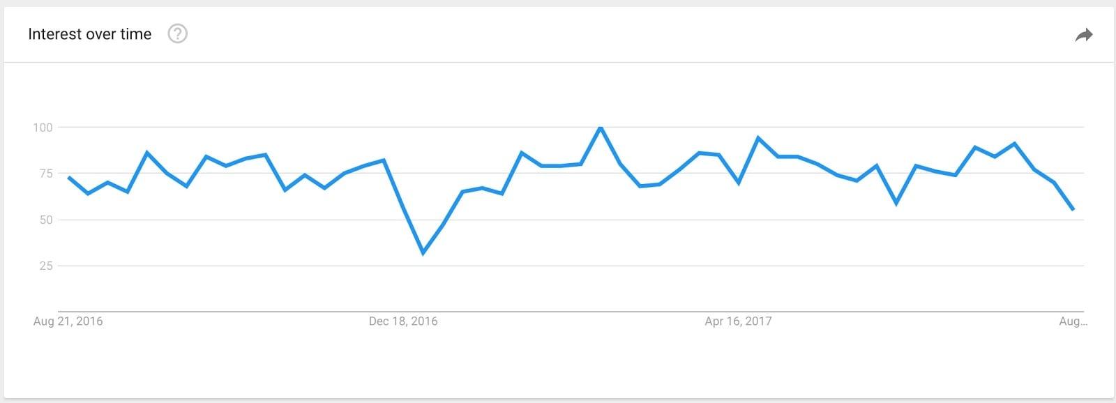 slackbot Explore Google Trends