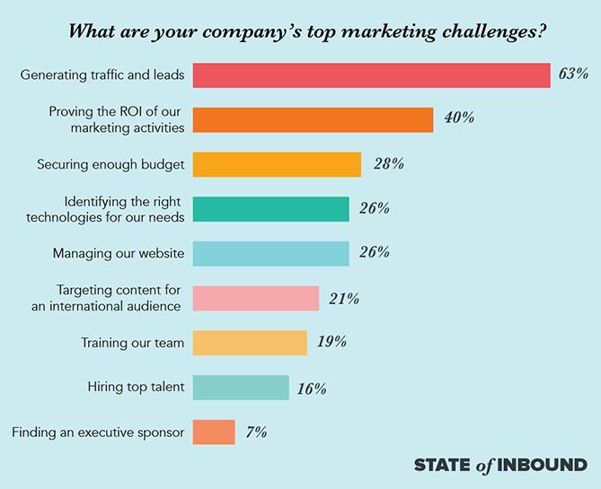 top marketing challenges blog20copy.pngt1502688813996width669height545nametop marketing challenges blog20copy