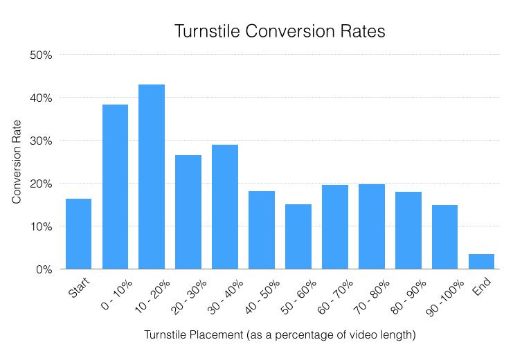 video cta conversion rates