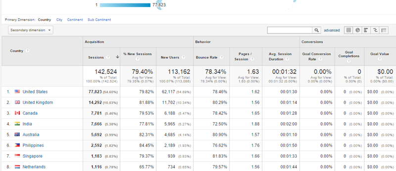 2. Audience by Location G Analytics