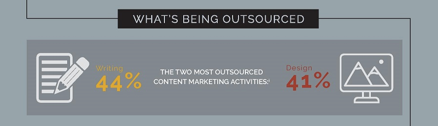 2017 1 26 13 Stats About Outsourcing Content Marketing page 001 1 jpg 900 1749 2