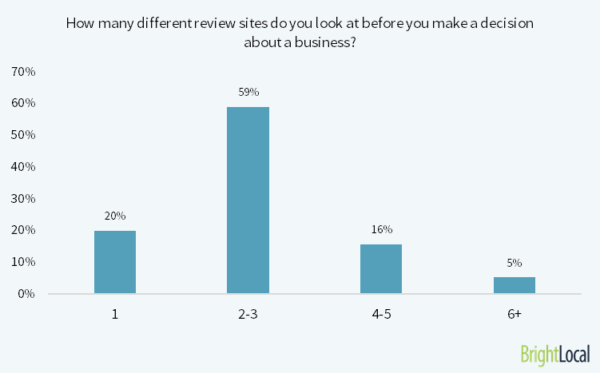 4 how many different review sites 1 600x373