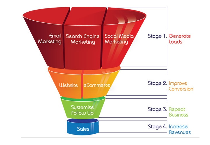 ContentMarketingFunnel
