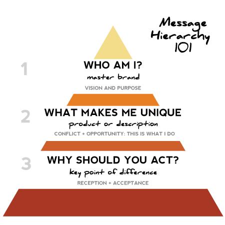 Messaging Hierarchy