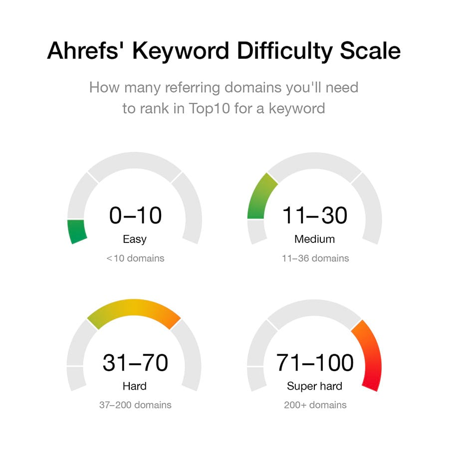 ahrefs keyword difficulty 1
