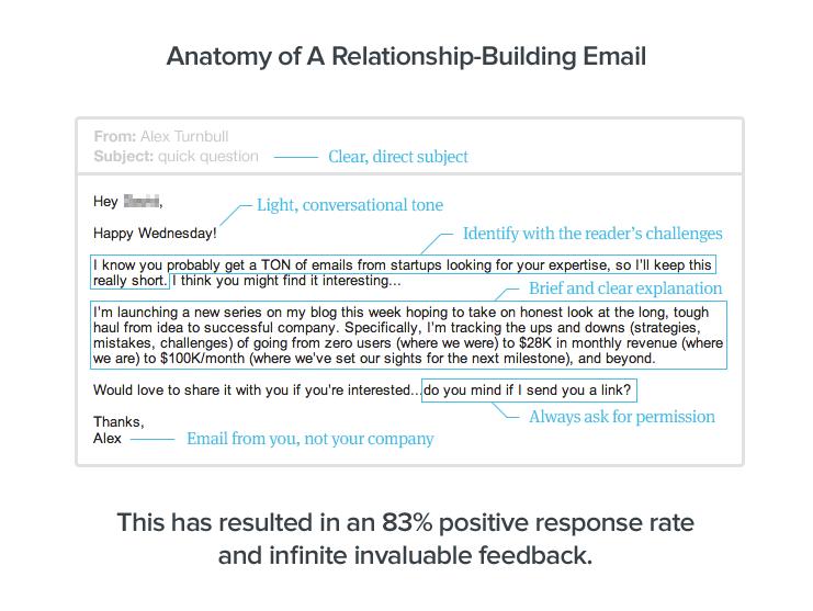 anatomy email