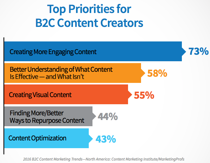 b2c content priorities.pngt1505021643887width550nameb2c content priorities