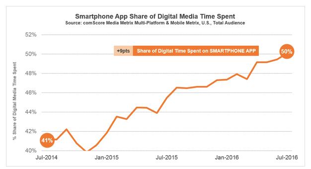 comScore Smartphone App Share
