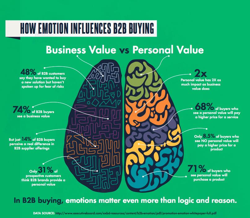 emotion drives b2b business decisions2