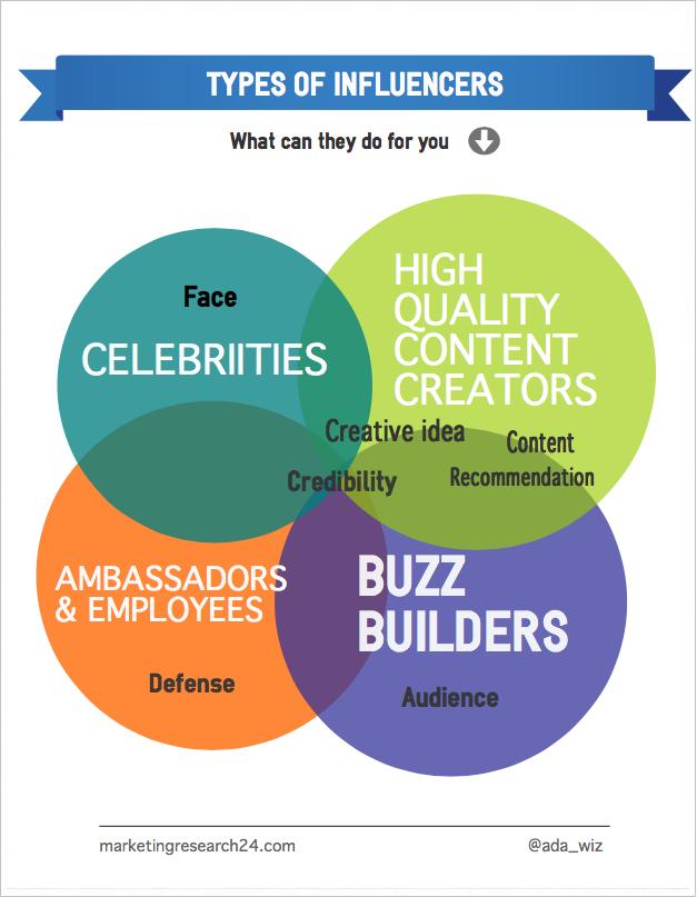 different methods of marketing