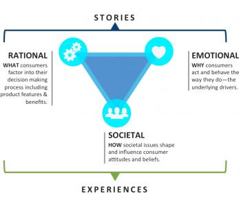 storytelling in neuromarketing