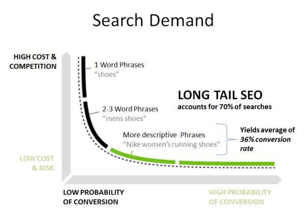 gráfico de pesquisas por palavras chave no google