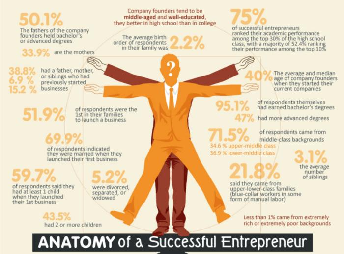 diagrama da anatomia do empreendedor de sucesso