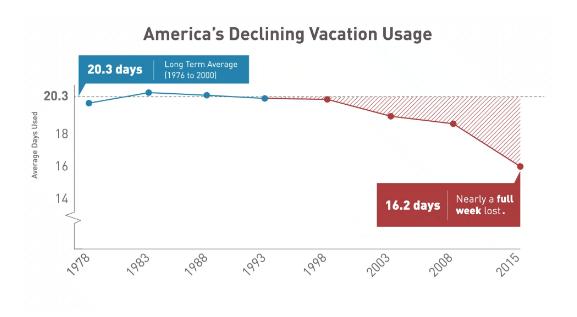 gráfico sobre tempo declínio das férias