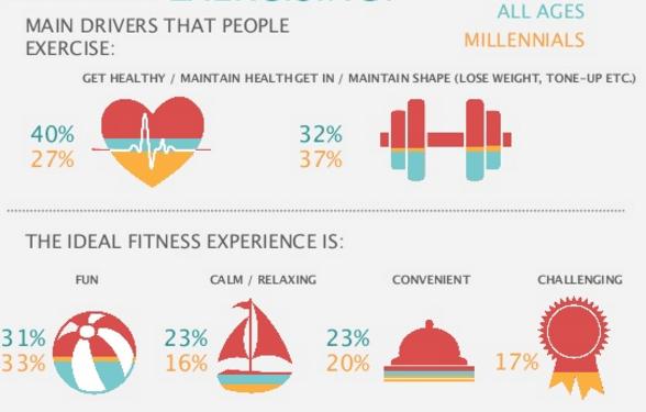 ilustração de porcentagens sobre saúde e exercicios