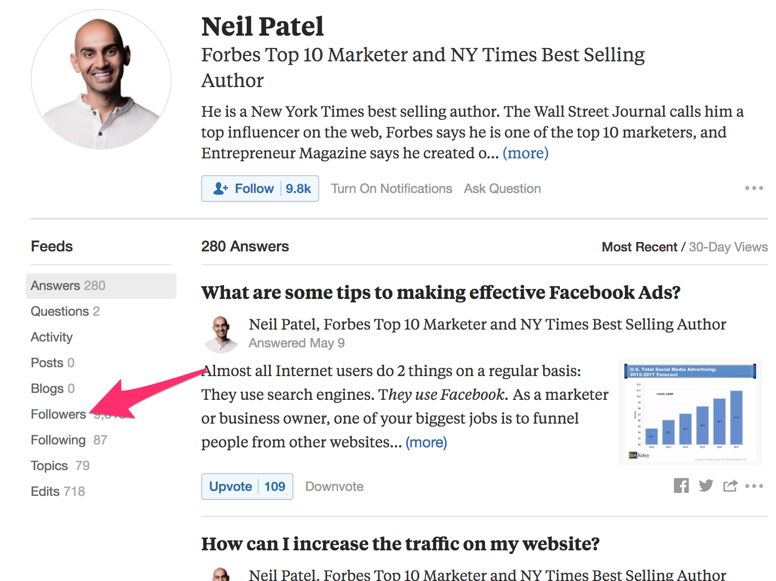 Neil Patel Quora for lead gen find followers
