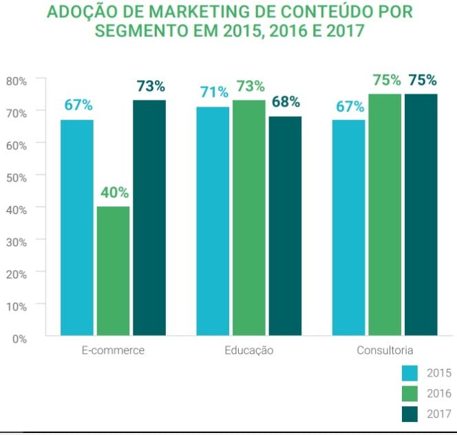 B2C crescimento do marketing de conteúdo