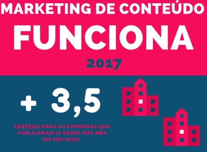 B2C marketing de conteúdo