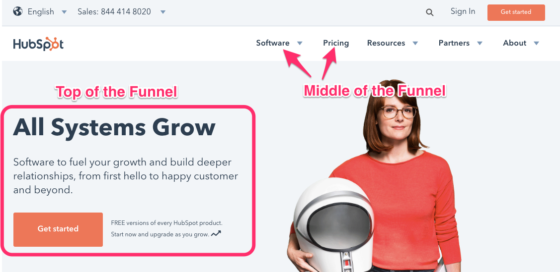 example landing page for middle of the funnel, to increase funnel conversions