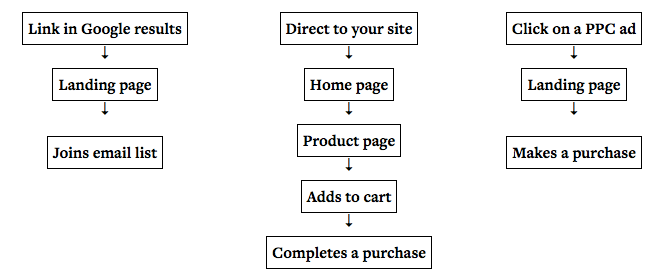 funnels google site ppc ad