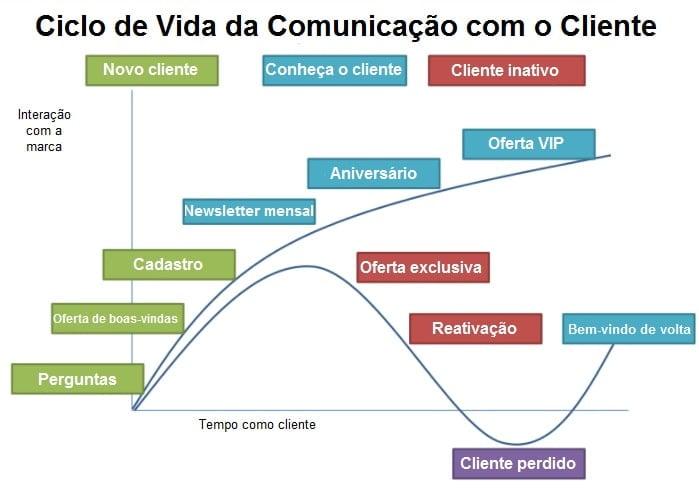 grafico demonstrando o ciclo de vida da comunicação com o cliente
