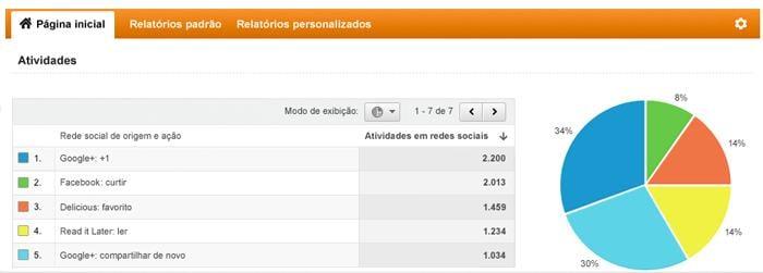Hootsuite como exemplo de opção de plataforma para gerenciamento de redes sociais