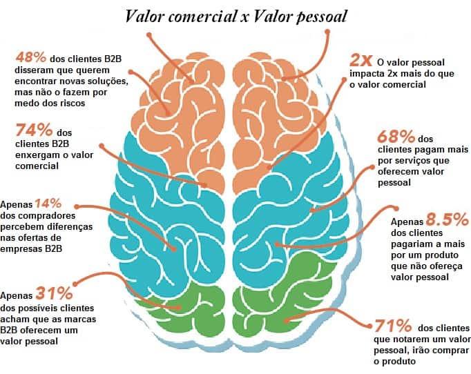 ilustraçao demonstrando cerebro humano com porcentagens de opiniao dos clientes