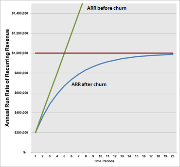 churn chart example growth hacking