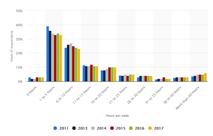 marketers time spent on social media
