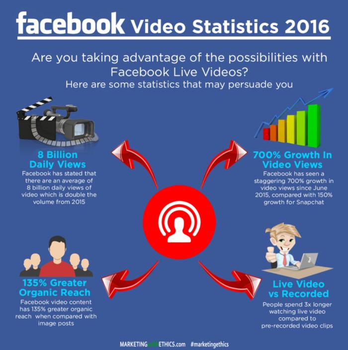 social media marketing facebook video stats
