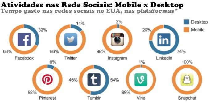 porcentagem de uso das midias sociais e tempo gasto